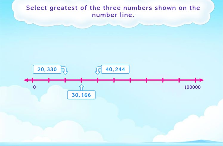 Select the Greatest or the Smallest Number on the Number Line
