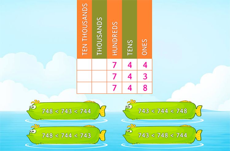 Order Numbers Using Place Value Chart