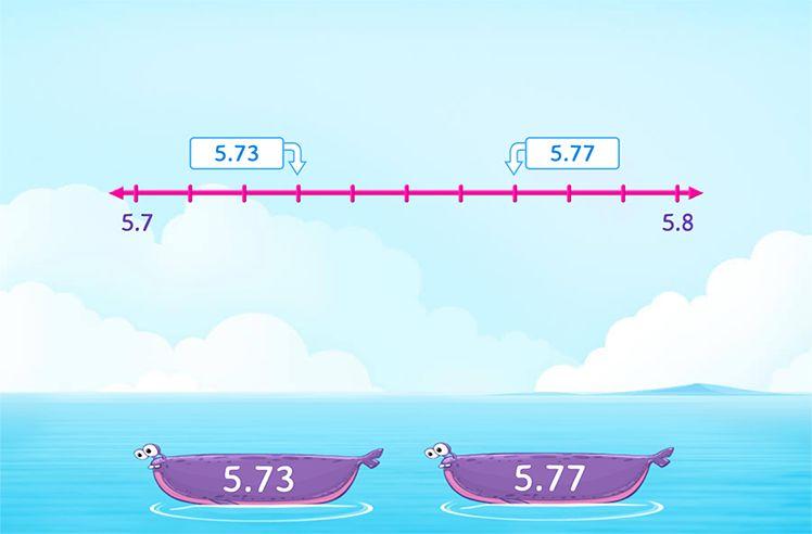 Comparing Decimals Using Number Line