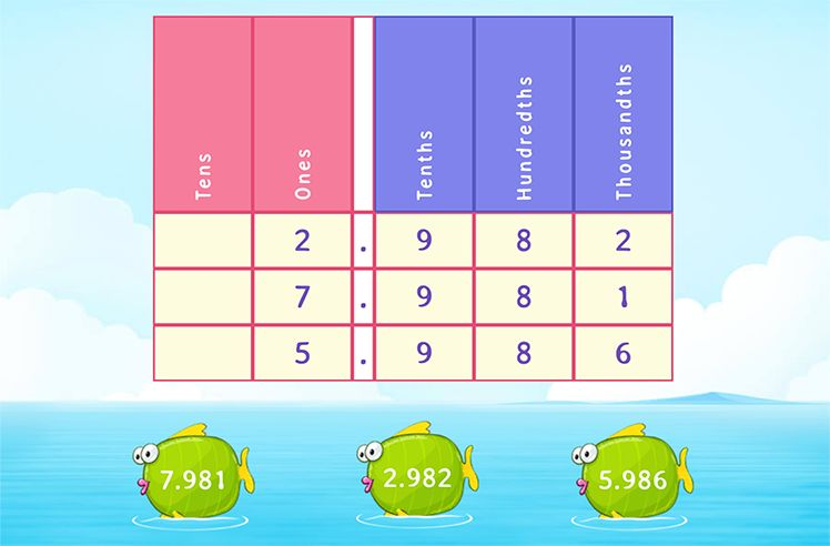 Order Like Decimals Using Place Value Chart