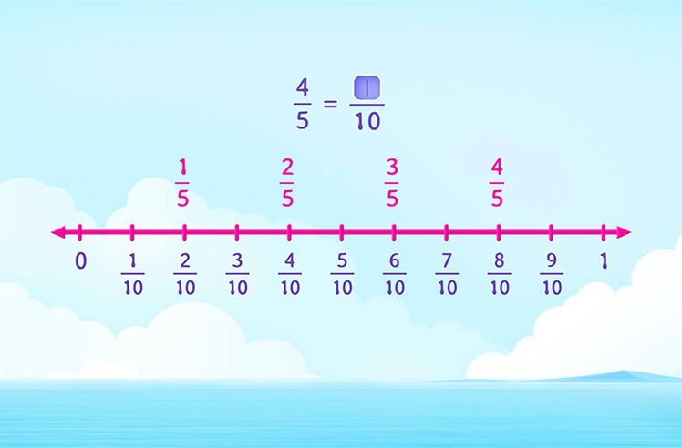 Generate Equivalent Fractions using Number Line