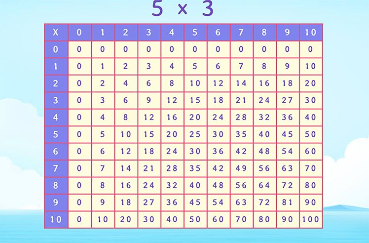 Find the Product Using Multiplication Chart