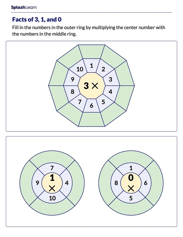 Multiplication Facts of 0 ,1 and 3