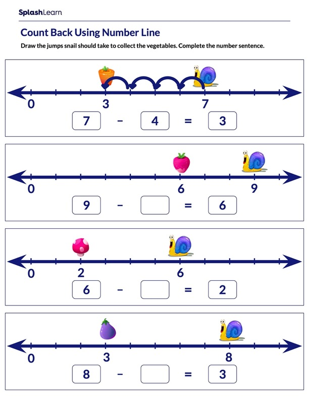 Use Number Line to Complete the Number Sentences